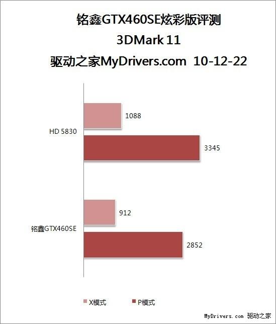 SE版显卡再现江湖 铭鑫GTX460SE炫彩版显卡评测