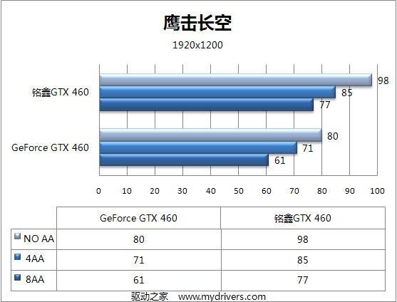 默认850MHz 铭鑫高频版GTX 460详测
