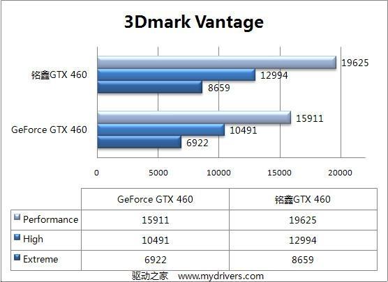 铭鑫GTX 460U-1GD5高频版 深度评测