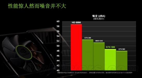双芯争霸战再起 GeForce GTX 590发布