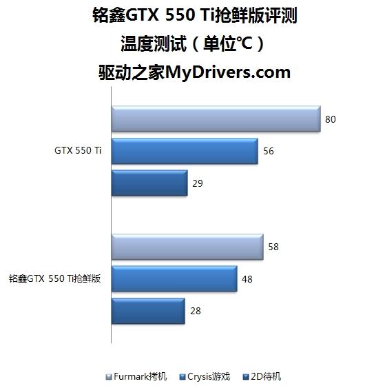 核心轻松过1G!铭鑫GTX 550 Ti评测