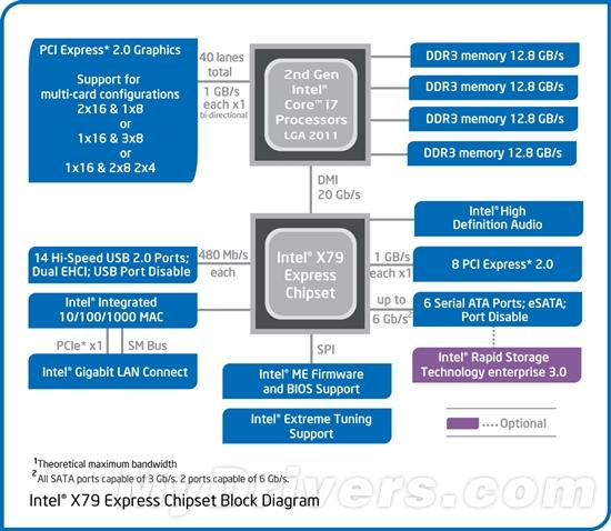 寂寞沙洲冷:SNB-E i7-3960X全球首发评测