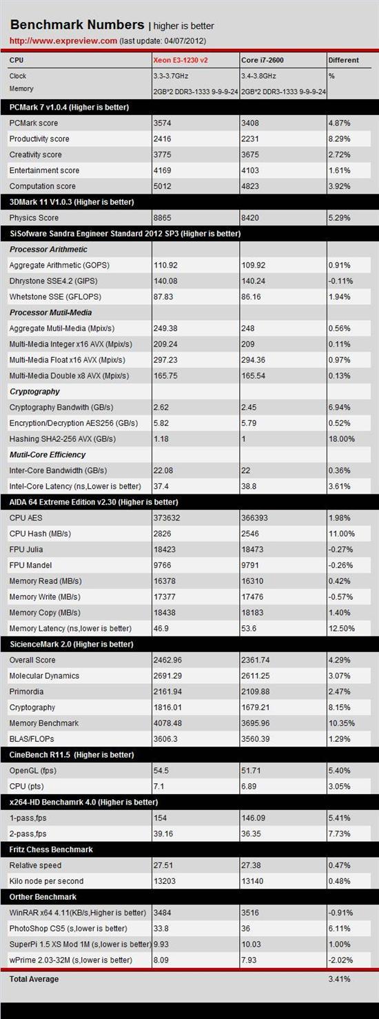 又见最强性价比处理器 Xeon E3-1230 V2评测