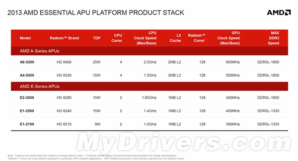 低功耗APU新篇章:Kabini A4四核笔记本评测