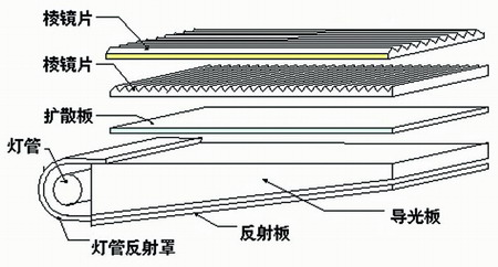 lcd显示器的剖面结构